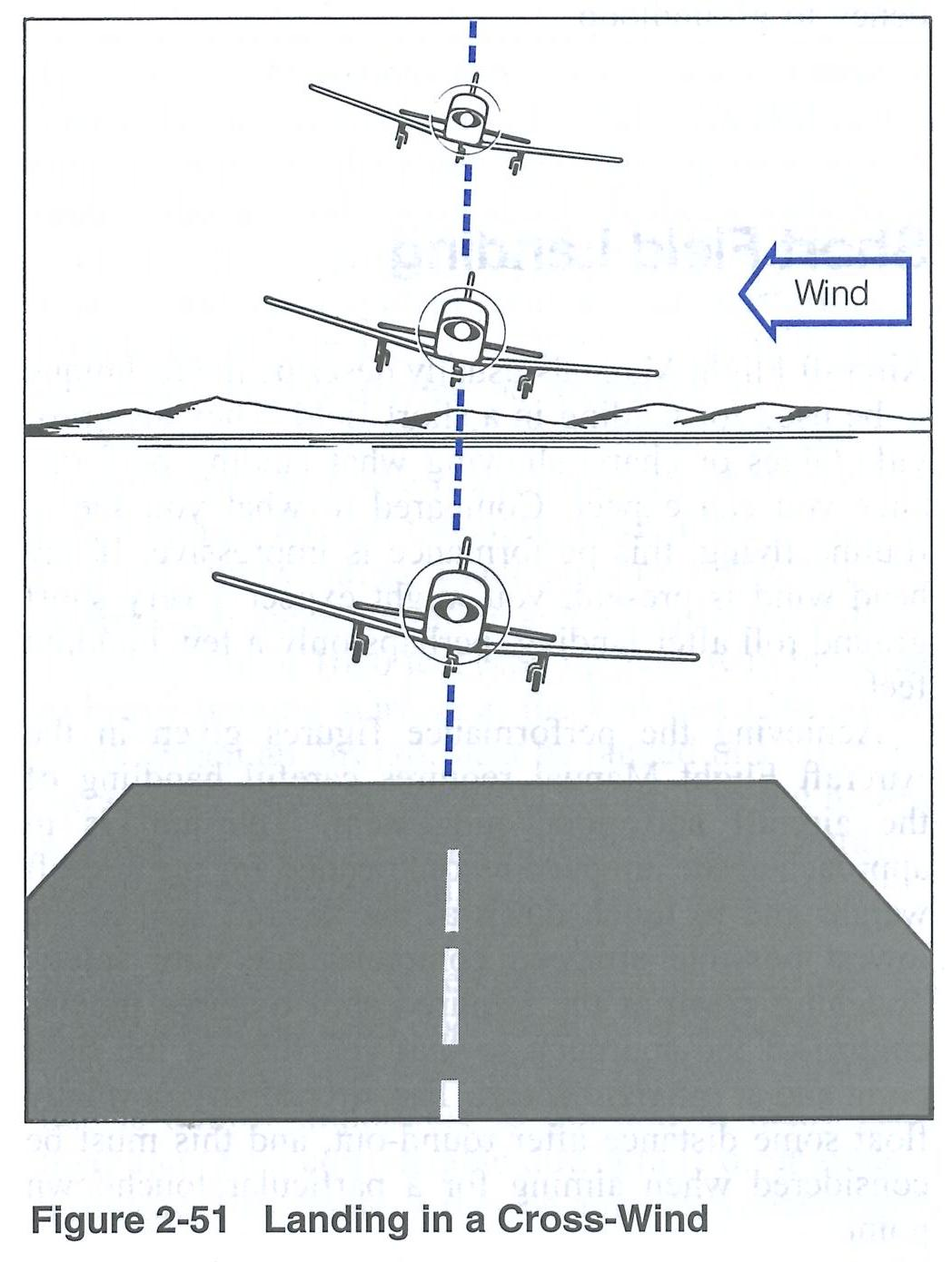 Transport Canada's Flight Training Manual.